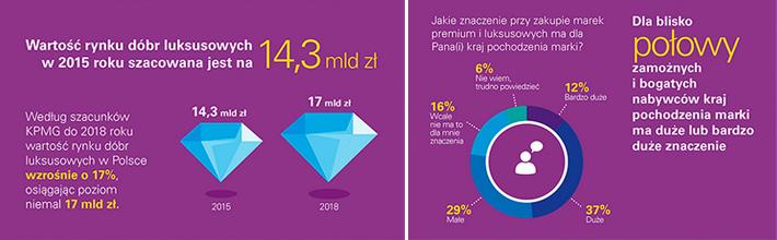 58d4f68d0384 Prestiż. Pismo poświęcone reputacji polskiej gospodarki - Rynek dóbr ...